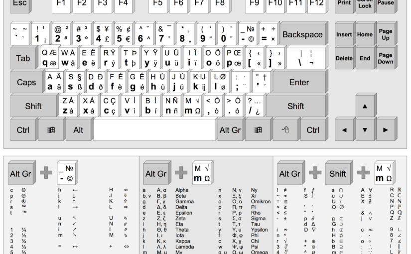 EurKEY – The European Keyboard Layout