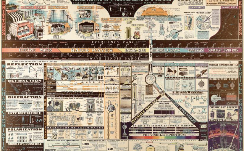 Chart of Electromagnetic Radiations – Wissenschaft anschaulich gemacht